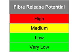 Asbestos Fibre Release Potential